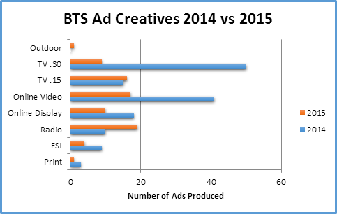 Chart showing BTS Ad Creative scores from 2014 to 2015