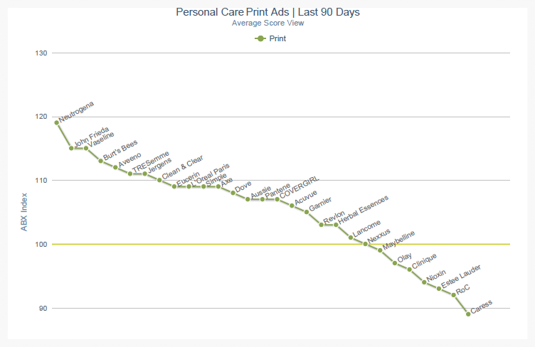 Ad Effectiveness Average Scores for Key Competitors in Beauty and Personal Care