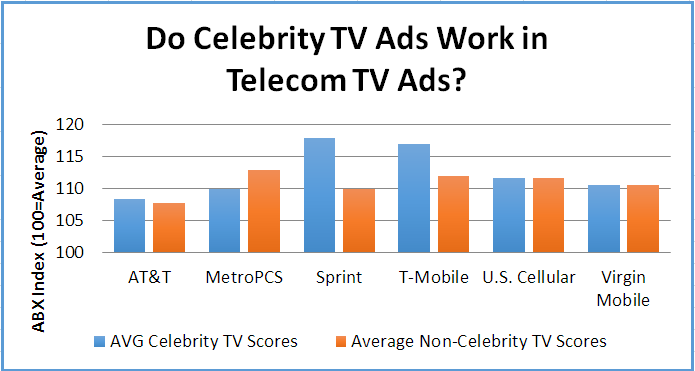 Chart showing which Telecoms get higher scores with celebrities.