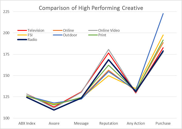 Comparison_of_high-scoring_creative.png