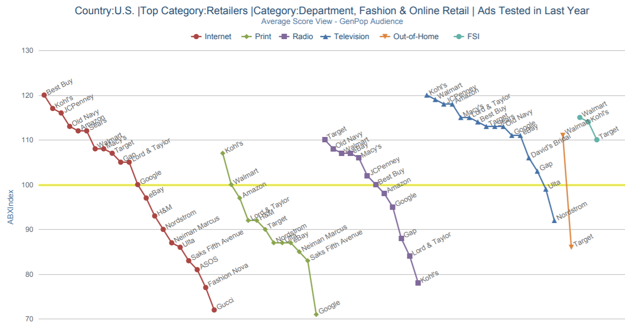 ABX chart of average Index scores for each Retailer by media type.