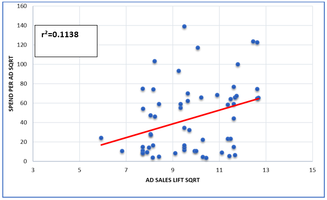 Chart showing correlation of r-squared at .1138 between media spend and sales.
