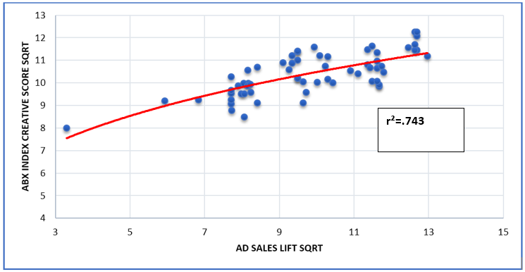Chart two shows correlation of r-squared .743 between creative-score weighted spend and sales.