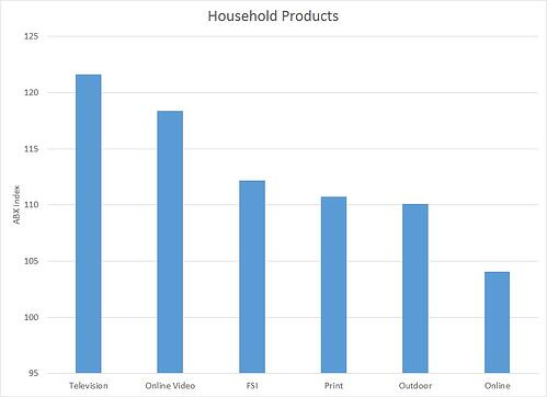 Chart showing which media type performs best for Household Products.