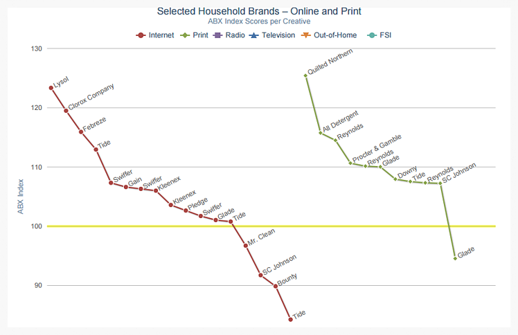 Waterfall Chart showing ABX Index scores for key Household brands.