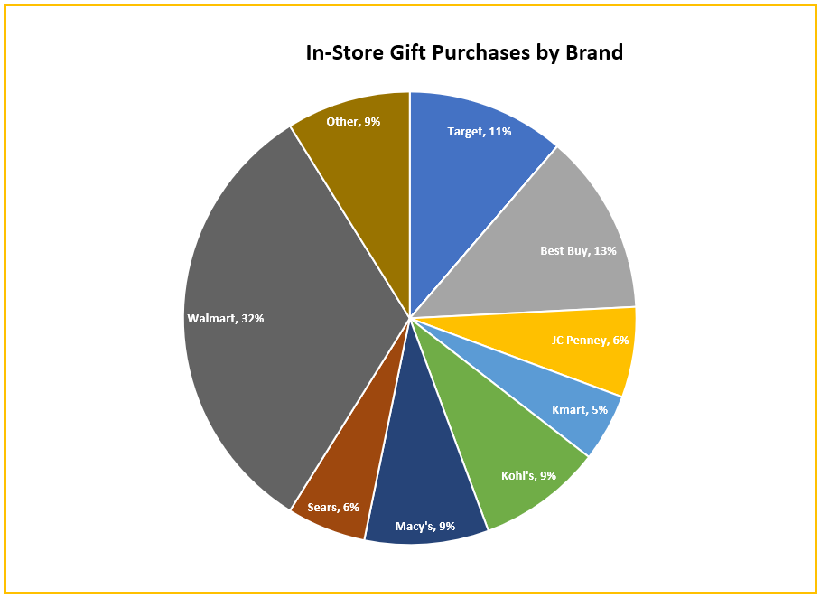 Graph showing In-Store gift purchases by brand