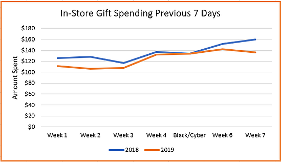 Graph showing In-store gift spending