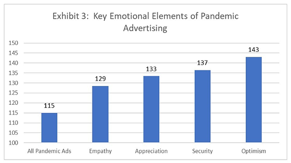 Chart showing which emotions were strongest.