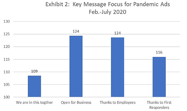 Chart showing which key messages did well for COVID.