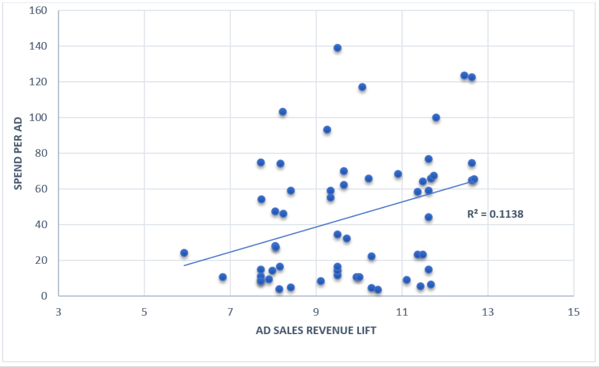 Media buys do not correlate well to sales.png