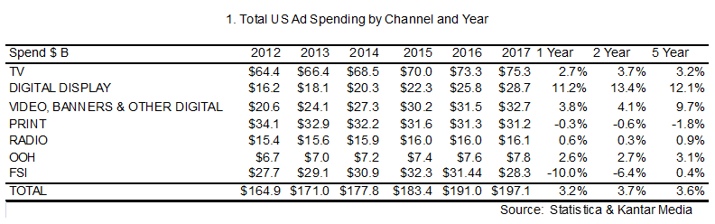 Graph showing Total US Ad Spending by Channel and Year.
