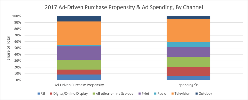 Graph showing 2017 Ad-Driven Purchase Propensity & Ad Spending, By Channel.