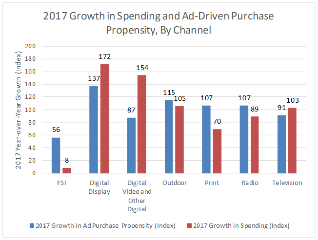 Graph with Year-over-Year Growth in each Media Type.