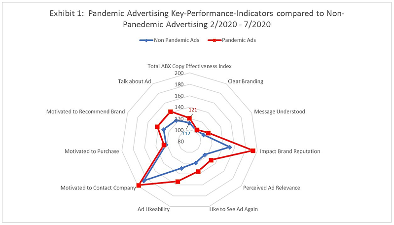 Michael Wolfe uses a spider chart to show which KPIs worked best for COVID ads.