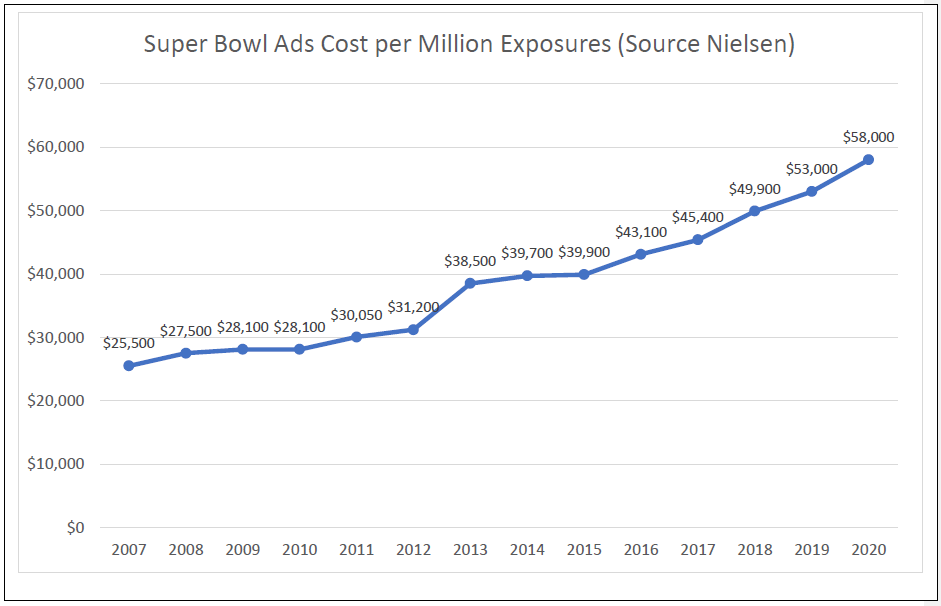 Super Bowl ads cost per million exposures - chart over time