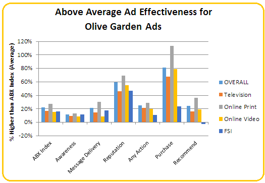 ABX Ad Scores for Olive Garden shows great success in Reputation and Purchase.