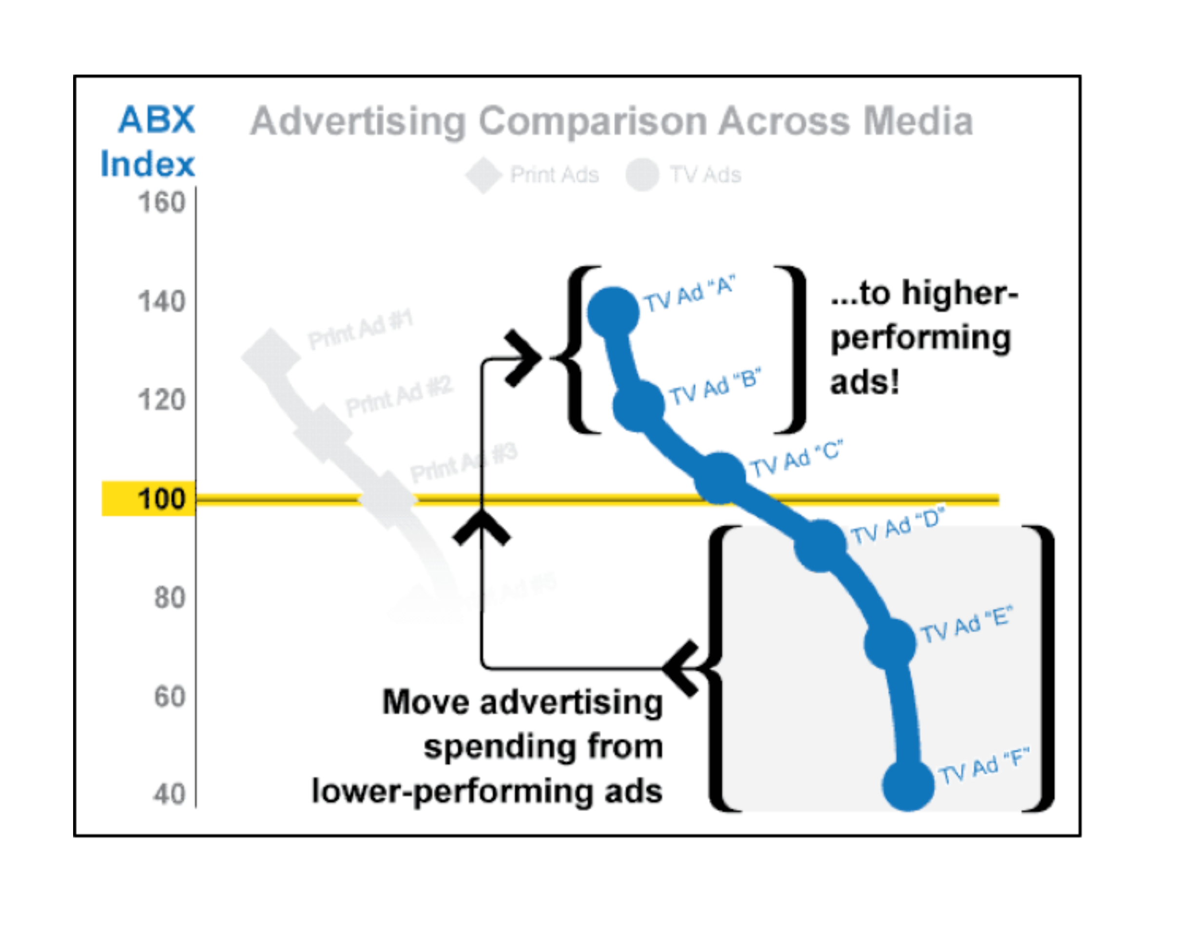 ABX chart showing how moving advertising spend from lower-performing ads to higher makes a difference.