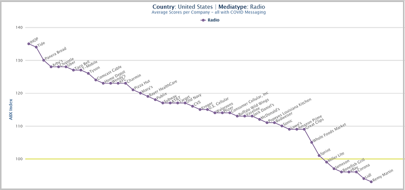ABX chart of average radio scores for each .company