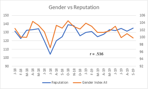 Chart comparing Reputation for these four ads with the Gender Equality Index at r=.536