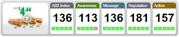 Scorecard_for_Subway_Internet.png