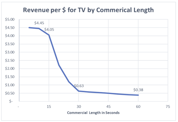 Graph showing revenue per dollar by commercial length