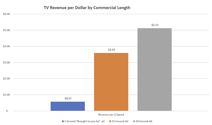 Graph showing TV Revenue per dollar by commercial length.