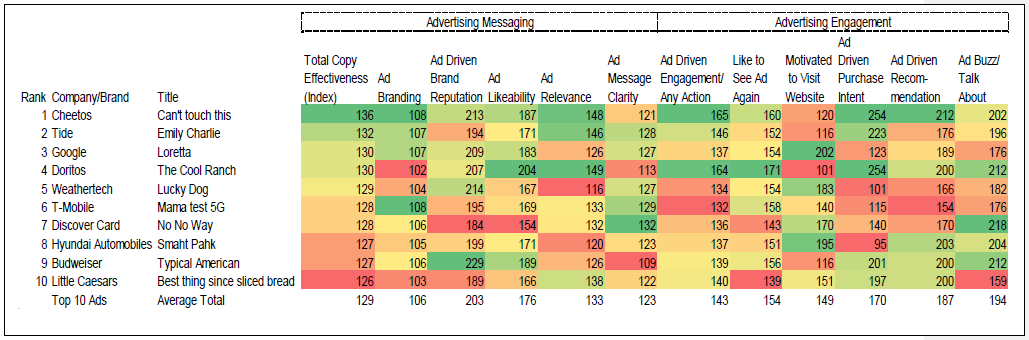 Chart showing top 10 Super Bowl ads by KPI