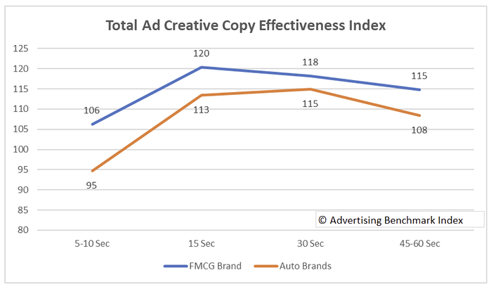 ABX Ad Creative  Effectiveness Index on graph for different types of brands.