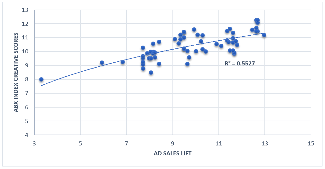 Advertising creative drives sales 5x over media buys.png