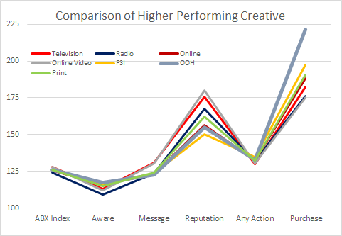 Chart showing comparison of higher performing creative