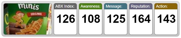 ABX Ad Scores for Club Minis