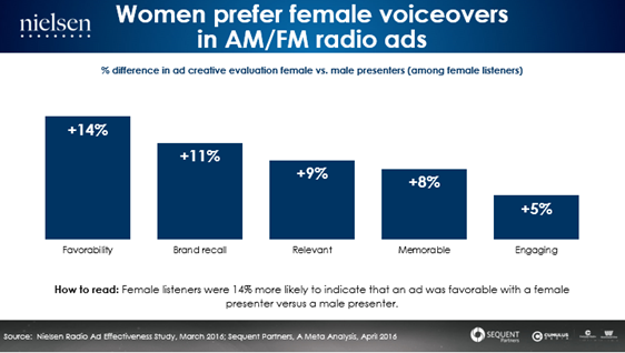 Nielsen chart showing that women prefer female voiceovers in AM/FM radio ads.