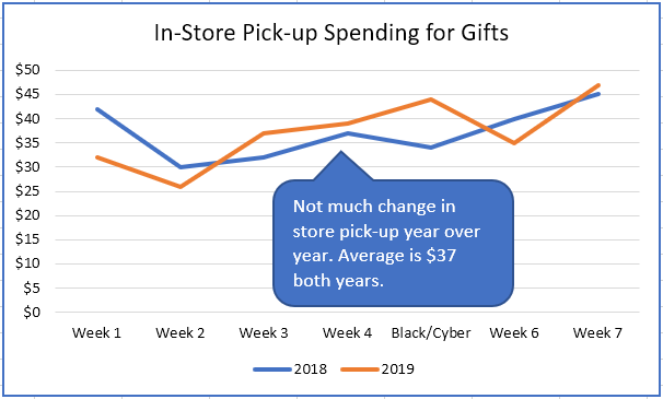 Graph showing gift spending for in-store pickup