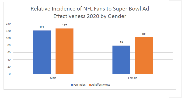 Chart showing comparison between NFL Fans and Gender in ad scores