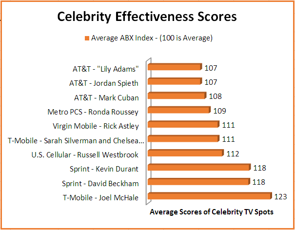 Celebrity_Ratings_NEW